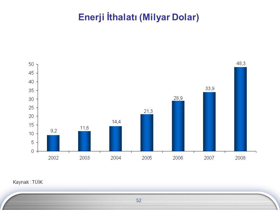 Enerji İthalatı (Milyar Dolar) Kaynak : TÜİK 52