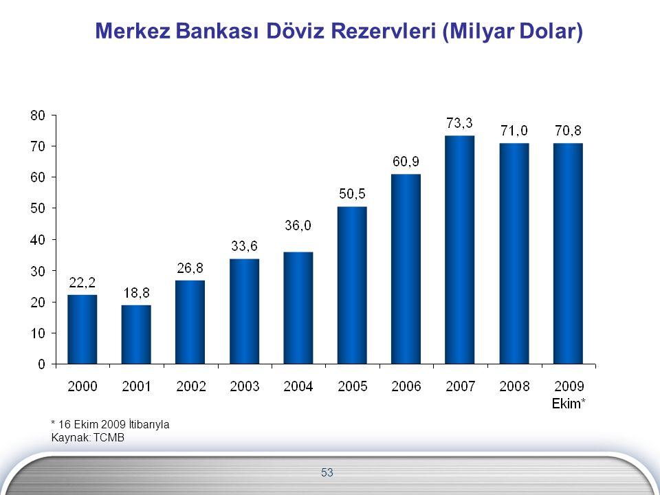Merkez Bankası Döviz Rezervleri (Milyar Dolar) 53 * 16 Ekim 2009 İtibarıyla Kaynak: TCMB
