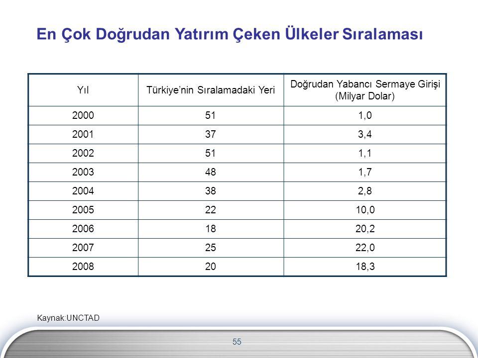 En Çok Doğrudan Yatırım Çeken Ülkeler Sıralaması YılTürkiye'nin Sıralamadaki Yeri Doğrudan Yabancı Sermaye Girişi (Milyar Dolar) 2000511,0 2001373,4 2002511,1 2003481,7 2004382,8 20052210,0 20061820,2 20072522,0 20082018,3 55 Kaynak:UNCTAD