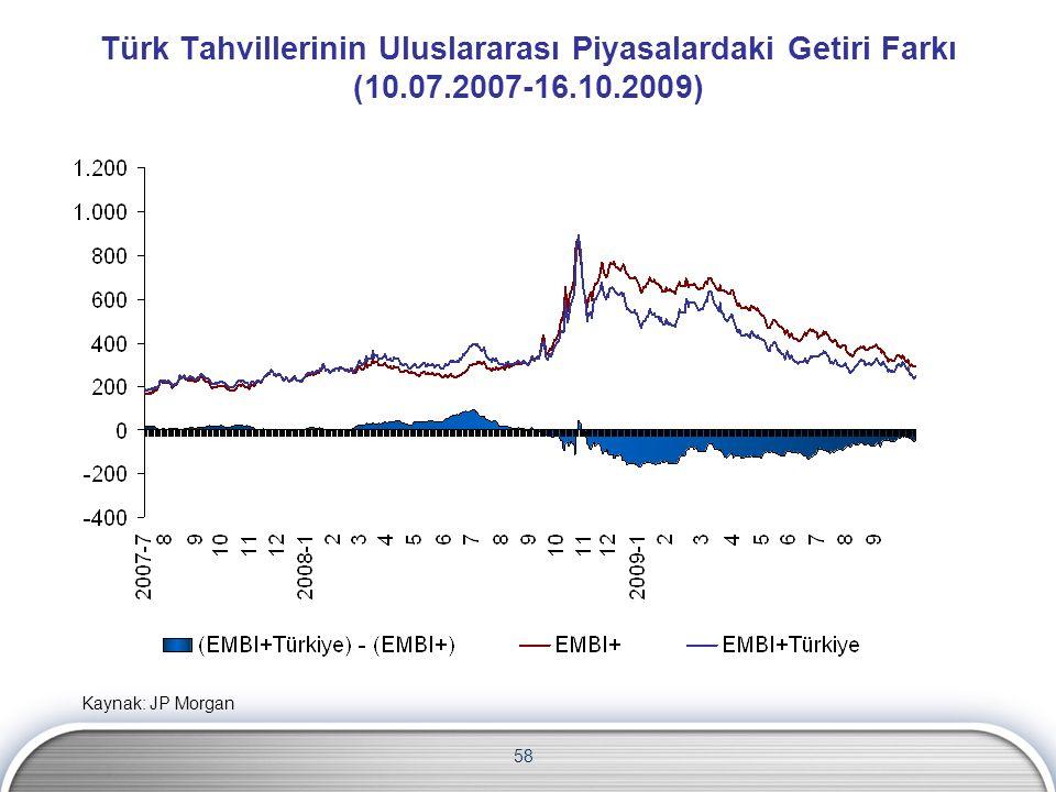 Türk Tahvillerinin Uluslararası Piyasalardaki Getiri Farkı (10.07.2007-16.10.2009) 58 Kaynak: JP Morgan