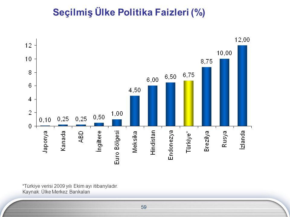 59 Seçilmiş Ülke Politika Faizleri (%) *Türkiye verisi 2009 yılı Ekim ayı itibarıyladır.