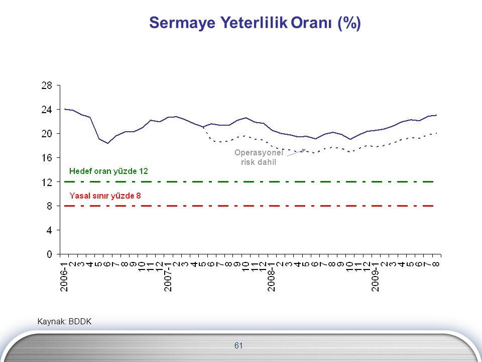 Sermaye Yeterlilik Oranı (%) Operasyonel risk dahil 61 Kaynak: BDDK