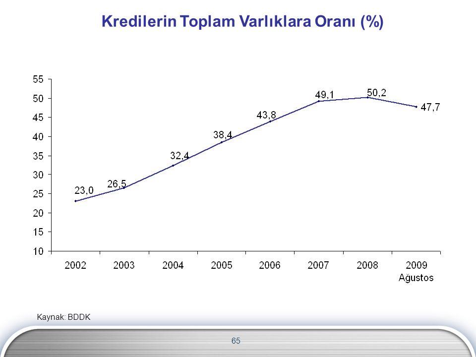 Kredilerin Toplam Varlıklara Oranı (%) 65 Kaynak: BDDK