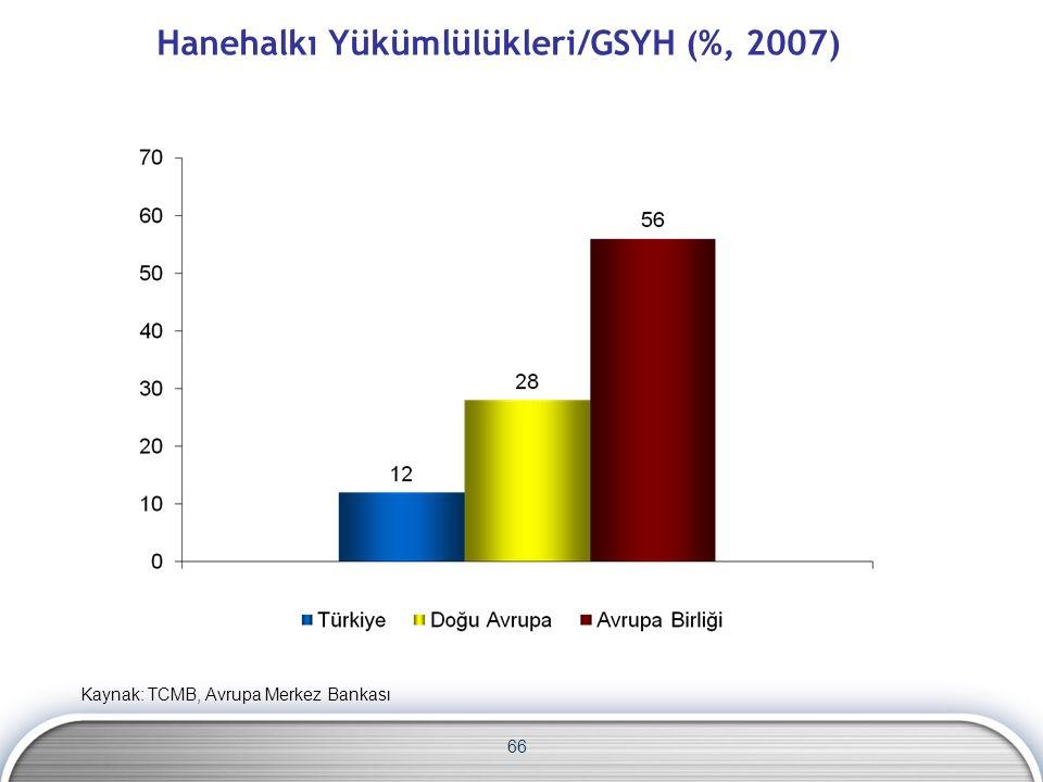 Hanehalkı Yükümlülükleri/GSYH (%, 2007) 66 Kaynak: TCMB, Avrupa Merkez Bankası