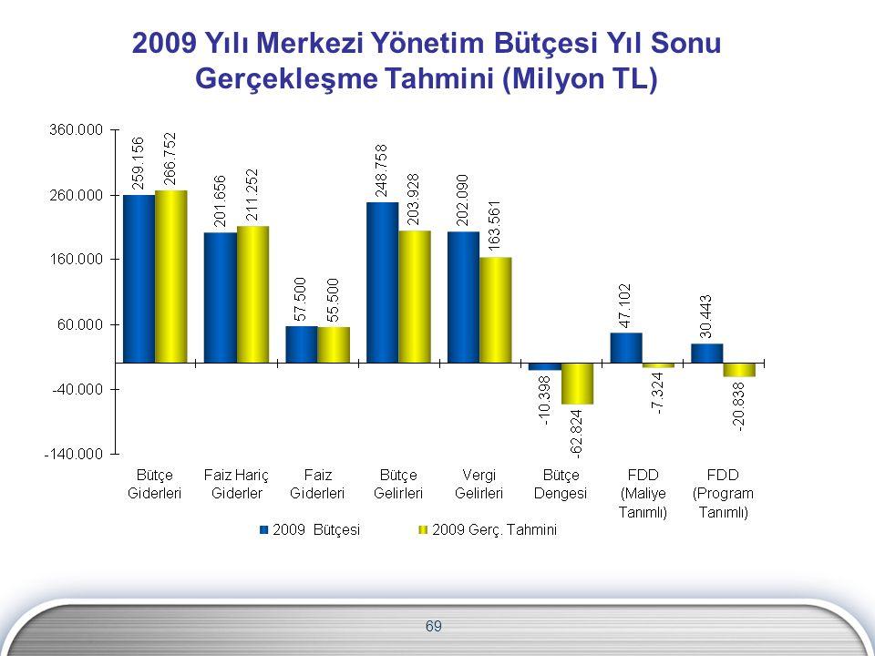 2009 Yılı Merkezi Yönetim Bütçesi Yıl Sonu Gerçekleşme Tahmini (Milyon TL) 69