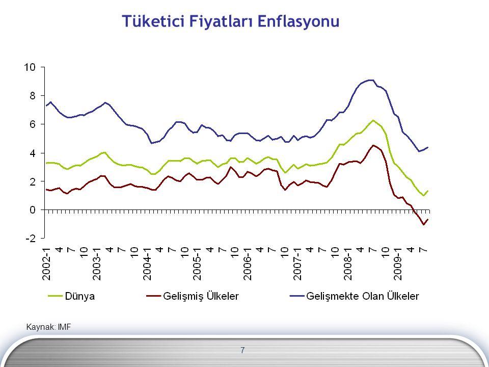7 Tüketici Fiyatları Enflasyonu Kaynak: IMF