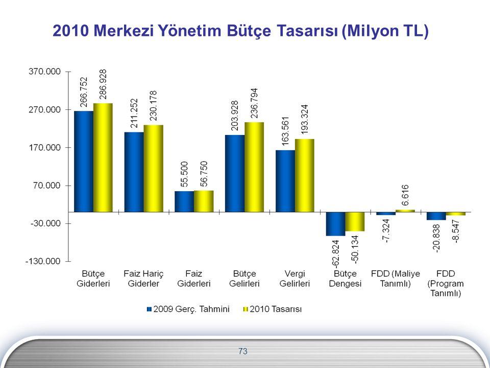 2010 Merkezi Yönetim Bütçe Tasarısı (Milyon TL) 73