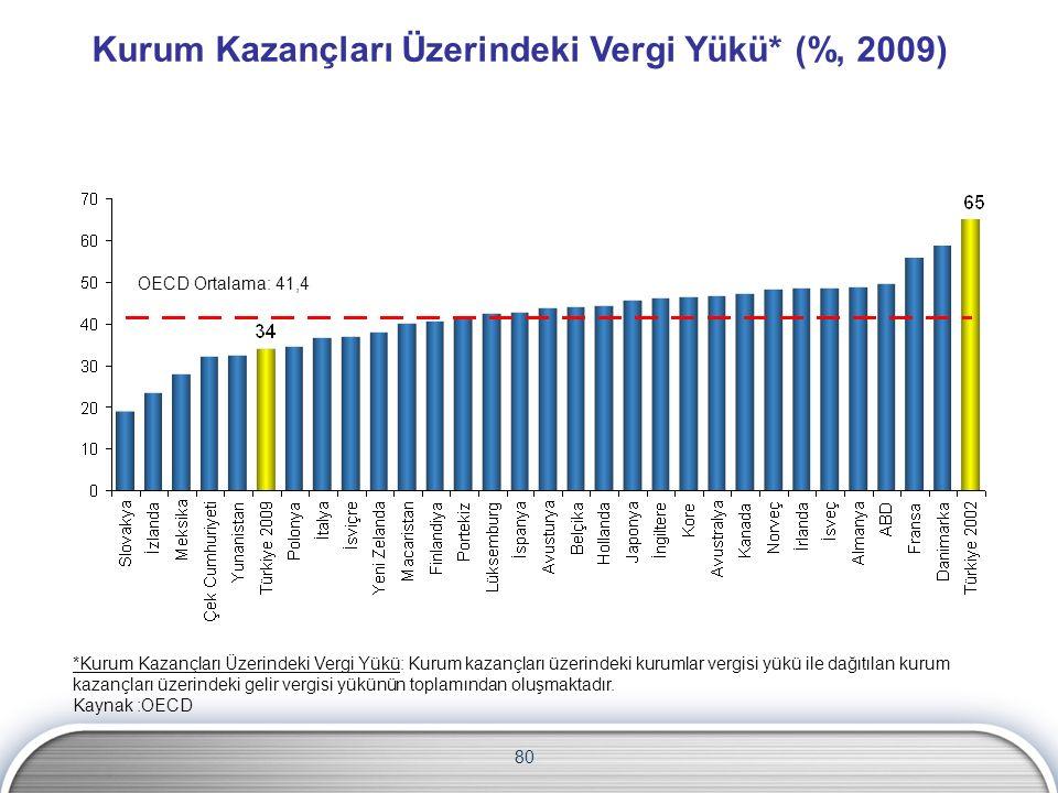 Kurum Kazançları Üzerindeki Vergi Yükü* (%, 2009) OECD Ortalama: 41,4 *Kurum Kazançları Üzerindeki Vergi Yükü: Kurum kazançları üzerindeki kurumlar vergisi yükü ile dağıtılan kurum kazançları üzerindeki gelir vergisi yükünün toplamından oluşmaktadır.