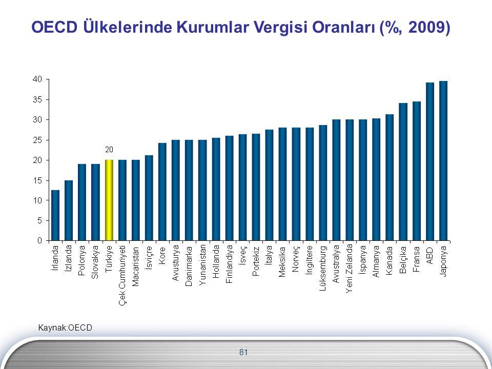 OECD Ülkelerinde Kurumlar Vergisi Oranları (%, 2009) 81 Kaynak:OECD