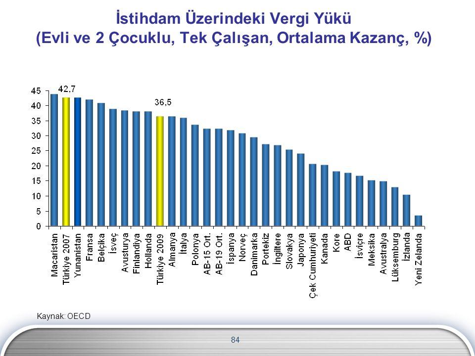 İstihdam Üzerindeki Vergi Yükü (Evli ve 2 Çocuklu, Tek Çalışan, Ortalama Kazanç, %) 84 Kaynak: OECD