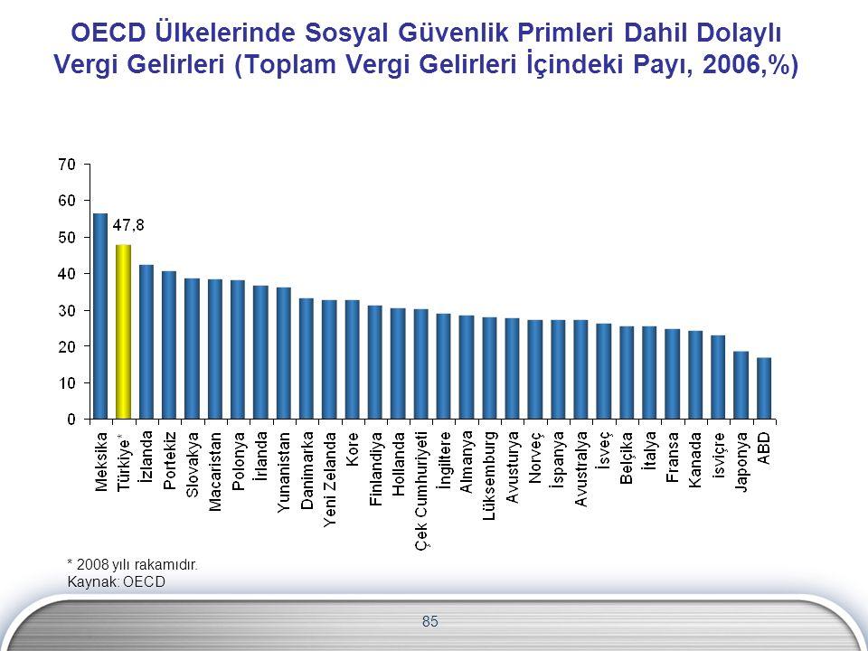 OECD Ülkelerinde Sosyal Güvenlik Primleri Dahil Dolaylı Vergi Gelirleri (Toplam Vergi Gelirleri İçindeki Payı, 2006,%) * 2008 yılı rakamıdır.