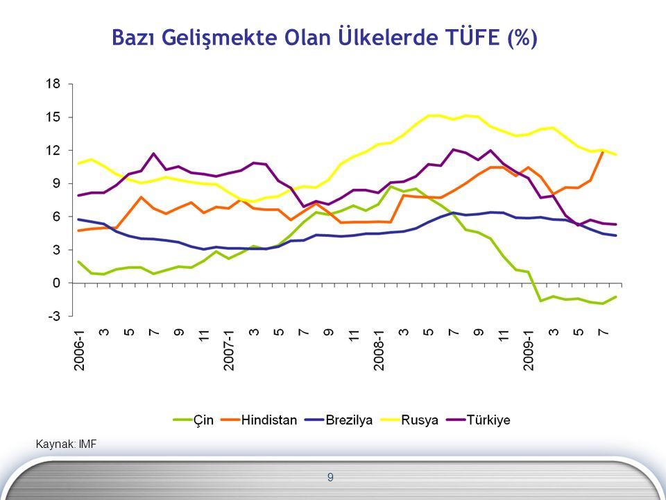 9 Bazı Gelişmekte Olan Ülkelerde TÜFE (%) Kaynak: IMF