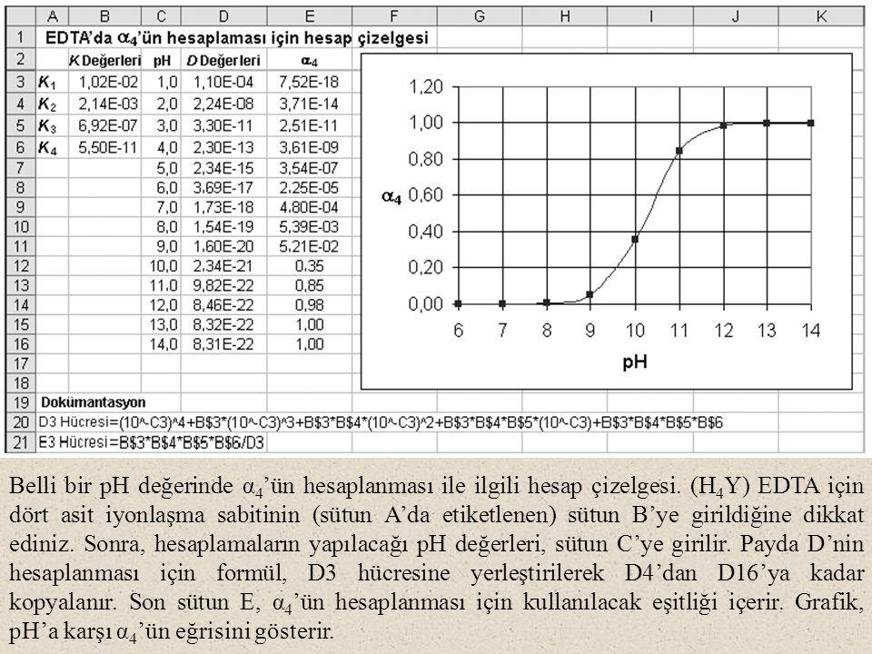 Belli bir pH değerinde α 4 'ün hesaplanması ile ilgili hesap çizelgesi.
