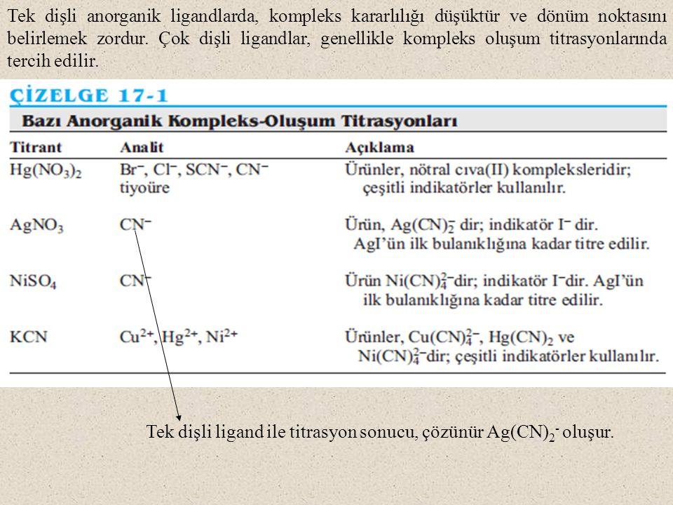 Tek dişli ligand ile titrasyon sonucu, çözünür Ag(CN) 2 - oluşur.