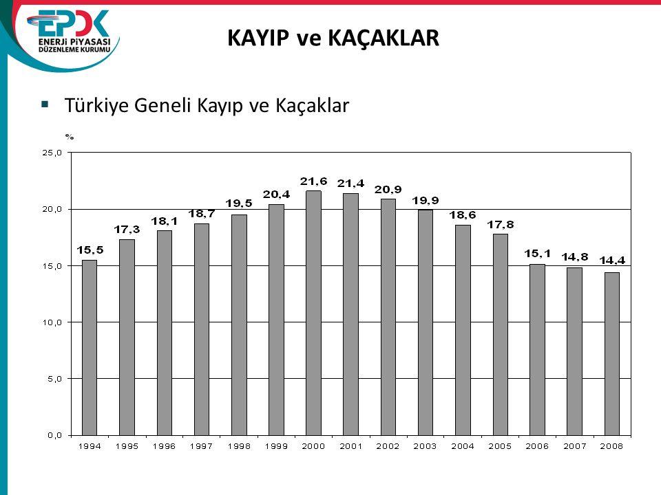 KAYIP ve KAÇAKLAR  Türkiye Geneli Kayıp ve Kaçaklar