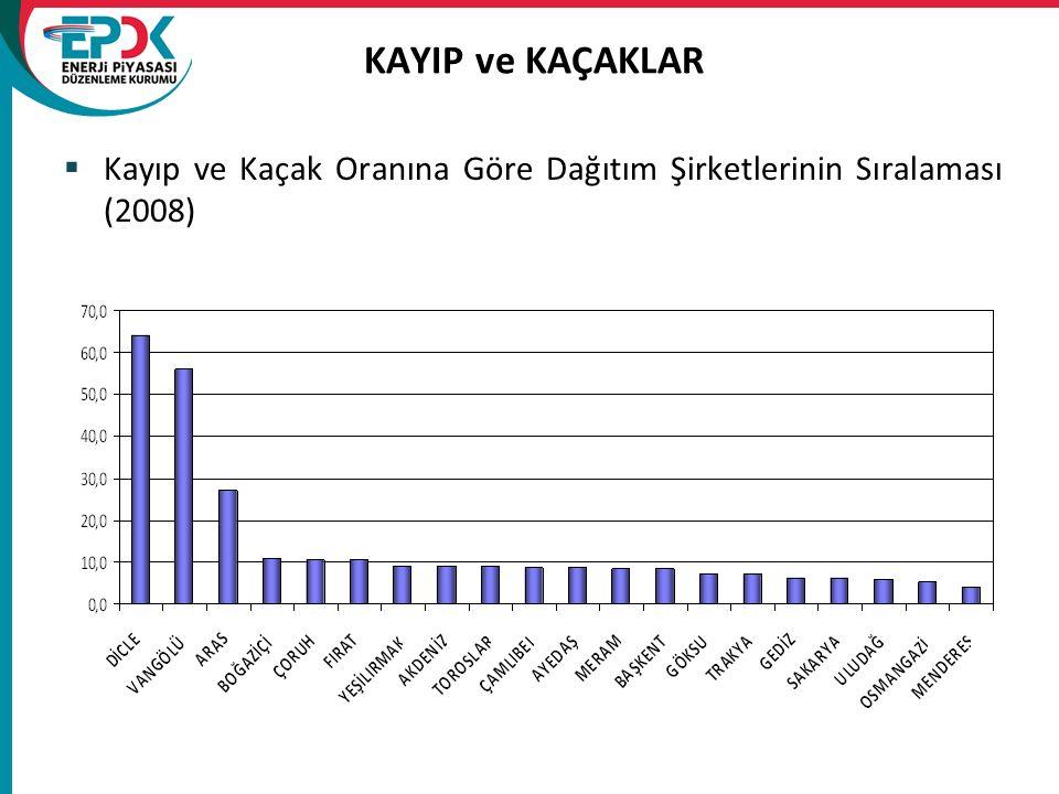 KAYIP ve KAÇAKLAR  Kayıp ve Kaçak Oranına Göre Dağıtım Şirketlerinin Sıralaması (2008)