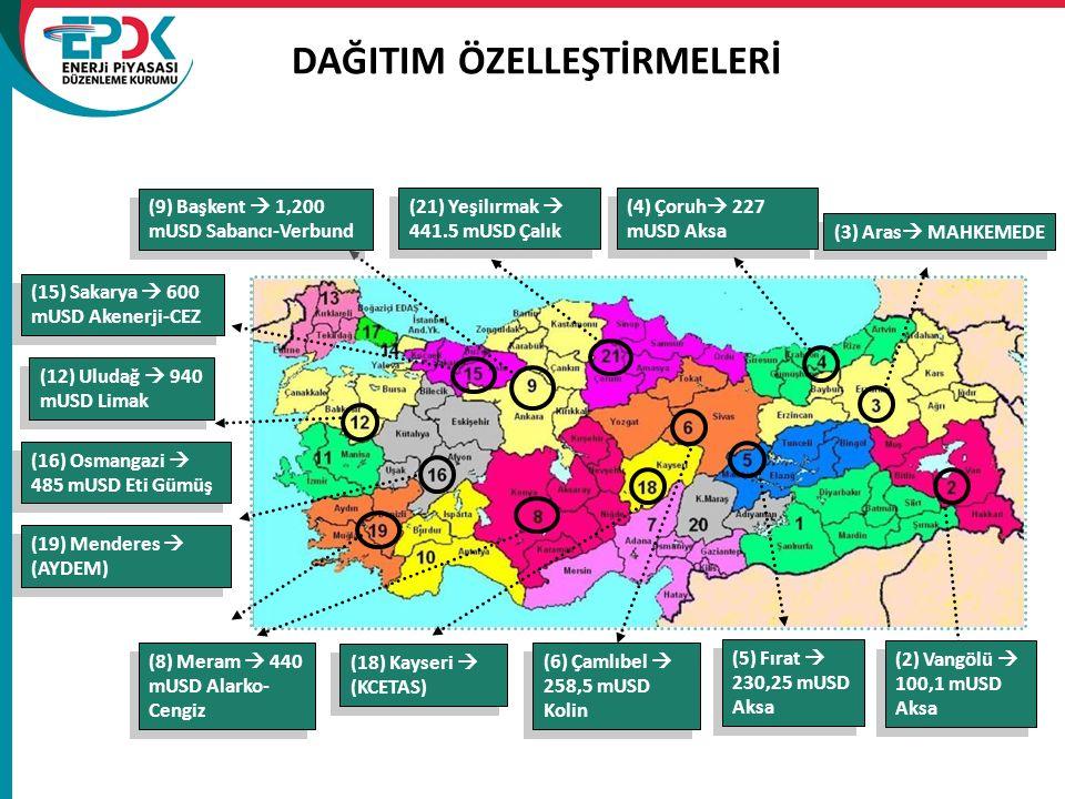 DAĞITIM ÖZELLEŞTİRMELERİ (9) Başkent  1,200 mUSD Sabancı-Verbund (15) Sakarya  600 mUSD Akenerji-CEZ (18) Kayseri  (KCETAS) (19) Menderes  (AYDEM) (3) Aras  MAHKEMEDE (8) Meram  440 mUSD Alarko- Cengiz (16) Osmangazi  485 mUSD Eti Gümüş (21) Yeşilırmak  441.5 mUSD Çalık (4) Çoruh  227 mUSD Aksa (12) Uludağ  940 mUSD Limak (6) Çamlıbel  258,5 mUSD Kolin (5) Fırat  230,25 mUSD Aksa (2) Vangölü  100,1 mUSD Aksa