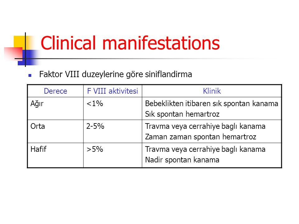 Clinical manifestations Faktor VIII duzeylerine göre siniflandirma DereceF VIII aktivitesiKlinik Ağır<1%Bebeklikten itibaren sık spontan kanama Sık spontan hemartroz Orta2-5%Travma veya cerrahiye baglı kanama Zaman zaman spontan hemartroz Hafif>5%Travma veya cerrahiye baglı kanama Nadir spontan kanama