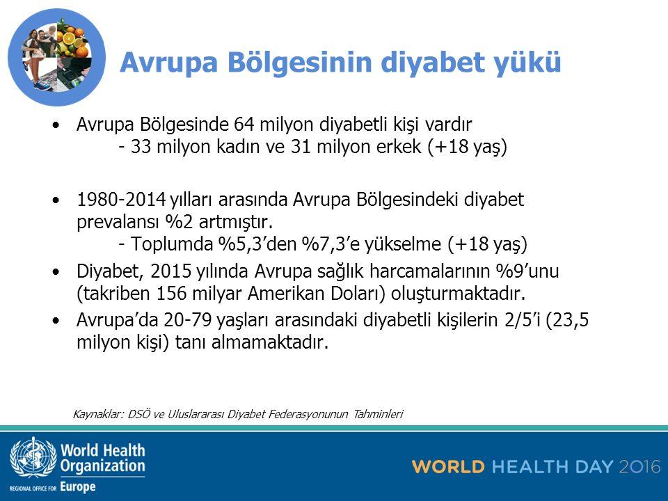 Kaynaklar: DSÖ ve Uluslararası Diyabet Federasyonunun Tahminleri Avrupa Bölgesinin diyabet yükü Avrupa Bölgesinde 64 milyon diyabetli kişi vardır - 33 milyon kadın ve 31 milyon erkek (+18 yaş) 1980-2014 yılları arasında Avrupa Bölgesindeki diyabet prevalansı %2 artmıştır.