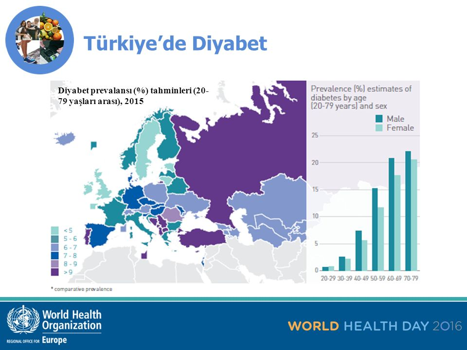 Türkiye'de Diyabet 18 yaş ve üzeri yetişkinlerde yaşa göre standartlaştırılmış diyabet prevalansı tahminleri, 2014 2015 Avrupa Sağlık Raporu.