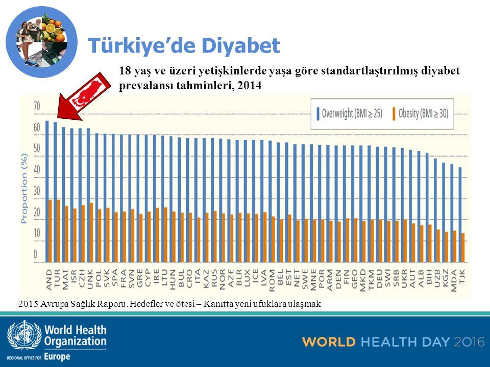 Türkiye'de Diyabet Fiziksel hareketsizlik – DSÖ 2008 tahminleri K 37.1% E 27.1% T 32.3%