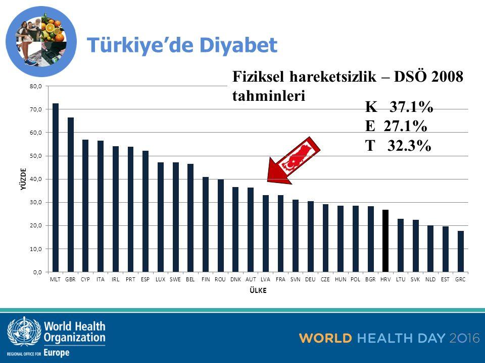 Diyabet Avrupa Bölgesinde her yıl binlerce ölüme neden olmaktadır; ancak bu ölümcül hastalık önlenebilir.