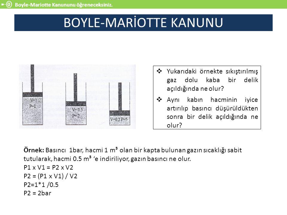 Boyle-Mariotte Kanununu öğreneceksiniz. BOYLE-MARİOTTE KANUNU  Yukarıdaki örnekte sıkıştırılmış gaz dolu kaba bir delik açıldığında ne olur?  Aynı k