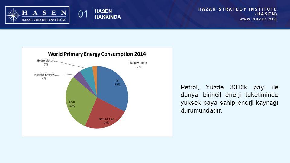 HAZAR STRATEGY INSTITUTE (HASEN) www.hazar.org HASEN HAKKINDA 01 Petrol, Yüzde 33'lük payı ile dünya birincil enerji tüketiminde yüksek paya sahip enerji kaynağı durumundadır.