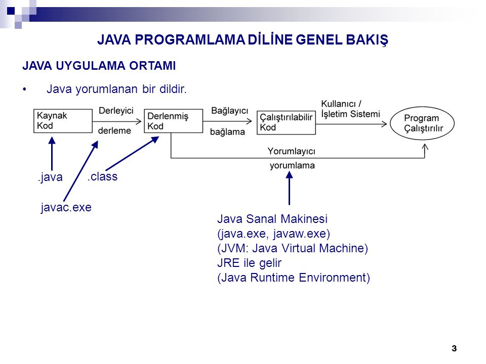 14 İki tür UML etkileşim şeması (interaction diagram) vardır: 1.Sıralama şeması (Sequence diagram) 2.İşbirliği şeması (Collaboration diagrams) Bu derste sıralama şemaları çizeceğiz.