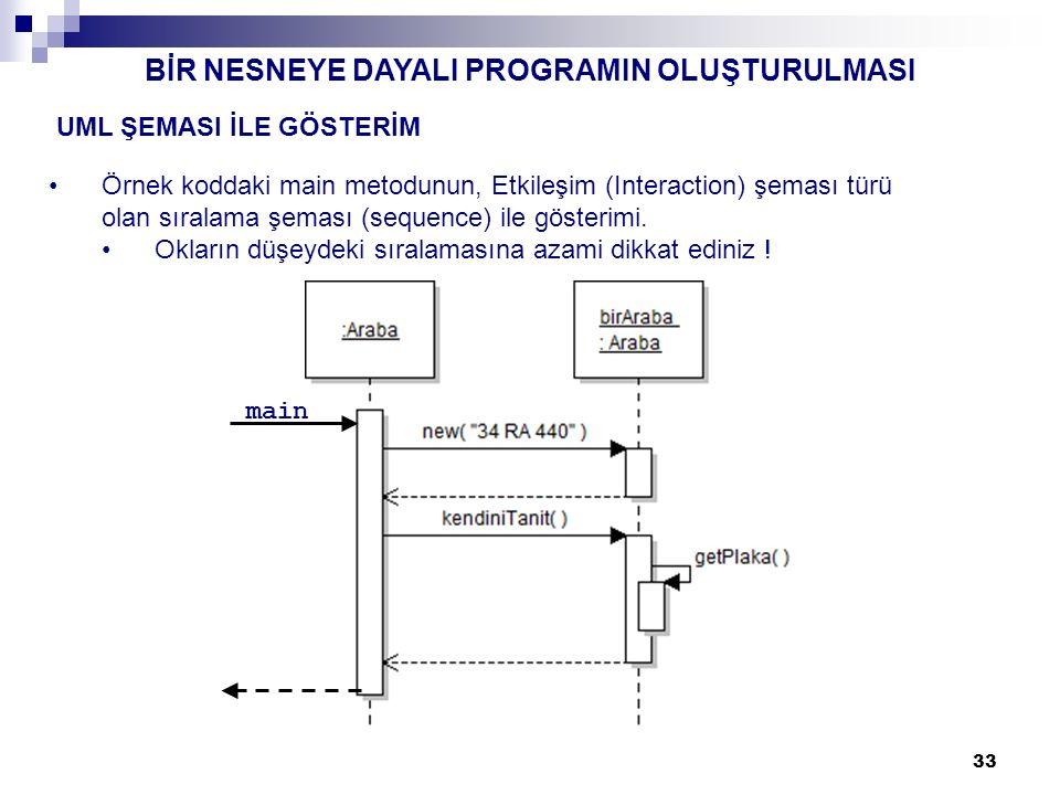 33 UML ŞEMASI İLE GÖSTERİM Örnek koddaki main metodunun, Etkileşim (Interaction) şeması türü olan sıralama şeması (sequence) ile gösterimi.