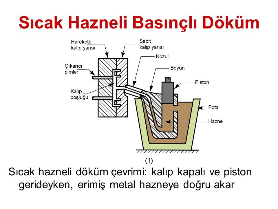 Sıcak Hazneli Basınçlı Döküm Sıcak hazneli döküm çevrimi: kalıp kapalı ve piston gerideyken, erimiş metal hazneye doğru akar