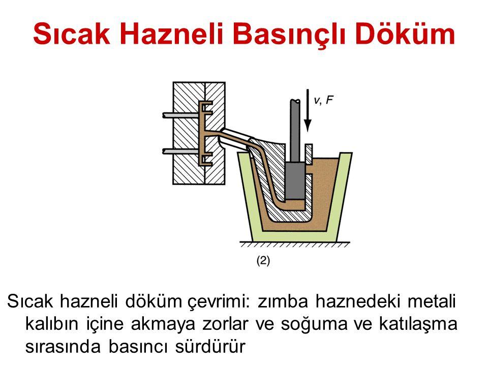 Sıcak Hazneli Basınçlı Döküm Sıcak hazneli döküm çevrimi: zımba haznedeki metali kalıbın içine akmaya zorlar ve soğuma ve katılaşma sırasında basıncı sürdürür