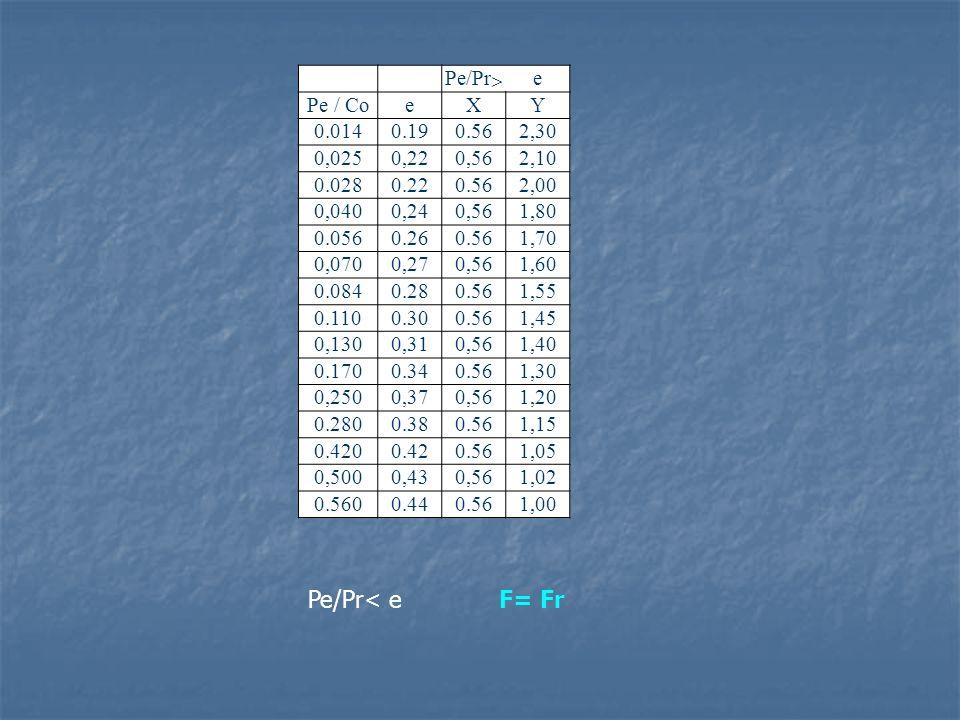 Pe/Pr  e Pe / CoeXY 0.0140.190.562,30 0,0250,220,562,10 0.0280.220.562,00 0,0400,240,561,80 0.0560.260.561,70 0,0700,270,561,60 0.0840.280.561,55 0.1