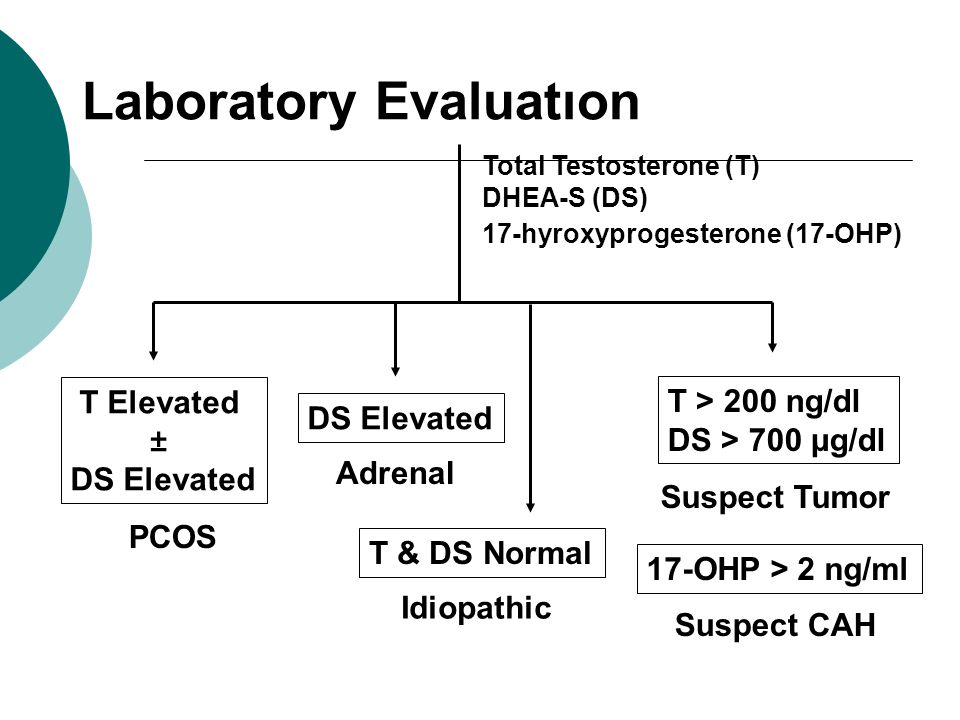 Total Testosterone (T) DHEA-S (DS) 17-hyroxyprogesterone (17-OHP) T > 200 ng/dl DS > 700 μg/dl Suspect Tumor 17-OHP > 2 ng/ml Suspect CAH T Elevated ± DS Elevated T & DS Normal PCOS Adrenal Idiopathic Laboratory Evaluatıon