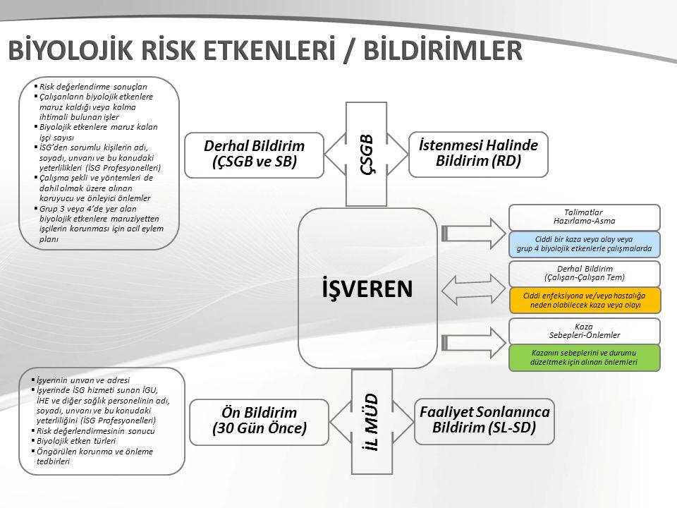İŞVEREN Talimatlar Hazırlama-Asma Derhal Bildirim (Çalışan-Çalışan Tem) Kaza Sebepleri-Önlemler Derhal Bildirim (ÇSGB ve SB) İstenmesi Halinde Bildirim (RD) ÇSGB Ön Bildirim (30 Gün Önce) Faaliyet Sonlanınca Bildirim (SL-SD) İL MÜD  Risk değerlendirme sonuçları  Çalışanların biyolojik etkenlere maruz kaldığı veya kalma ihtimali bulunan işler  Biyolojik etkenlere maruz kalan işçi sayısı  İSG'den sorumlu kişilerin adı, soyadı, unvanı ve bu konudaki yeterlilikleri (İSG Profesyonelleri)  Çalışma şekli ve yöntemleri de dahil olmak üzere alınan koruyucu ve önleyici önlemler  Grup 3 veya 4'de yer alan biyolojik etkenlere maruziyetten işçilerin korunması için acil eylem planı  İşyerinin unvan ve adresi  İşyerinde İSG hizmeti sunan İGU, İHE ve diğer sağlık personelinin adı, soyadı, unvanı ve bu konudaki yeterliliğini (İSG Profesyonelleri)  Risk değerlendirmesinin sonucu  Biyolojik etken türleri  Öngörülen korunma ve önleme tedbirleri Ciddi bir kaza veya olay veya grup 4 biyolojik etkenlerle çalışmalarda Ciddi enfeksiyona ve/veya hastalığa neden olabilecek kaza veya olayı Kazanın sebeplerini ve durumu düzeltmek için alınan önlemleri