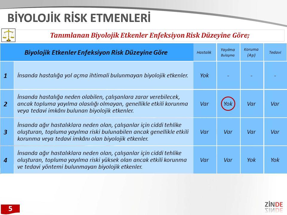 Tanımlanan Biyolojik Etkenler Enfeksiyon Risk Düzeyine Göre; 5 1 İnsanda hastalığa yol açma ihtimali bulunmayan biyolojik etkenler.