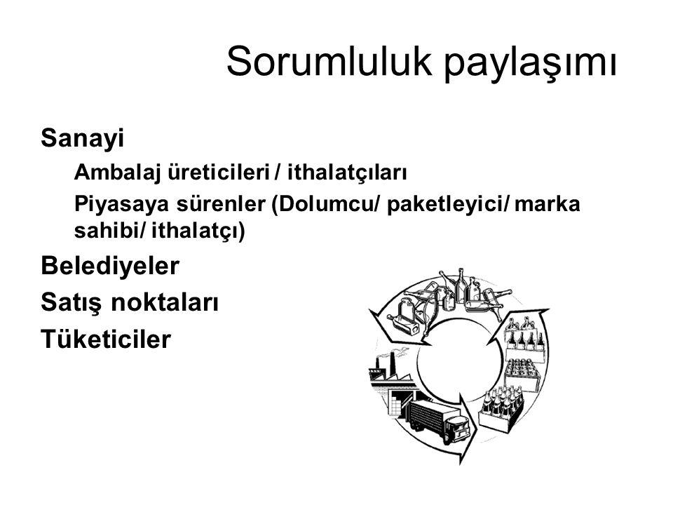 Sorumluluk paylaşımı Sanayi Ambalaj üreticileri / ithalatçıları Piyasaya sürenler (Dolumcu/ paketleyici/ marka sahibi/ ithalatçı) Belediyeler Satış noktaları Tüketiciler
