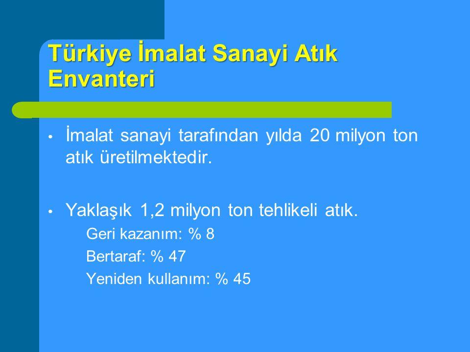 Türkiye İmalat Sanayi Atık Envanteri İmalat sanayi tarafından yılda 20 milyon ton atık üretilmektedir. Yaklaşık 1,2 milyon ton tehlikeli atık. Geri ka