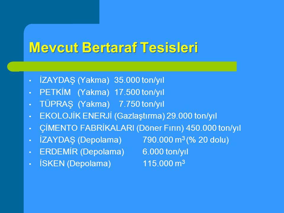 Mevcut Bertaraf Tesisleri İZAYDAŞ (Yakma) 35.000 ton/yıl PETKİM (Yakma)17.500 ton/yıl TÜPRAŞ (Yakma) 7.750 ton/yıl EKOLOJİK ENERJİ (Gazlaştırma) 29.00