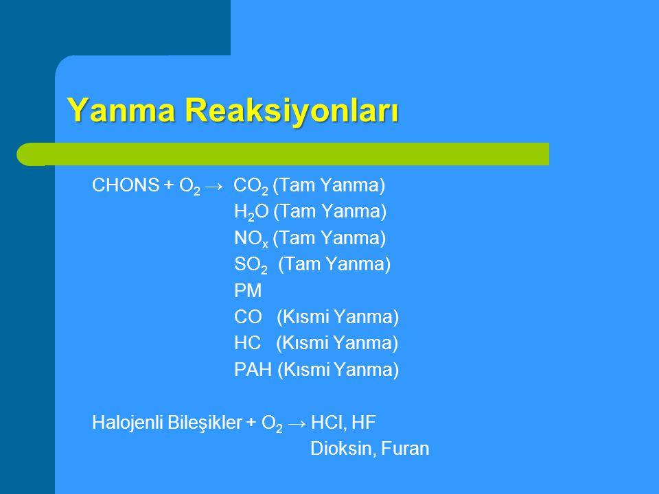 Yanma Reaksiyonları CHONS + O 2 → CO 2 (Tam Yanma) H 2 O (Tam Yanma) NO x (Tam Yanma) SO 2 (Tam Yanma) PM CO (Kısmi Yanma) HC (Kısmi Yanma) PAH (Kısmi