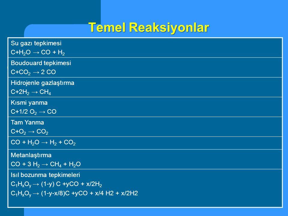 Temel Reaksiyonlar Su gazı tepkimesi C+H 2 O → CO + H 2 Boudouard tepkimesi C+CO 2 → 2 CO Hidrojenle gazlaştırma C+2H 2 → CH 4 Kısmi yanma C+1/2 O 2 →