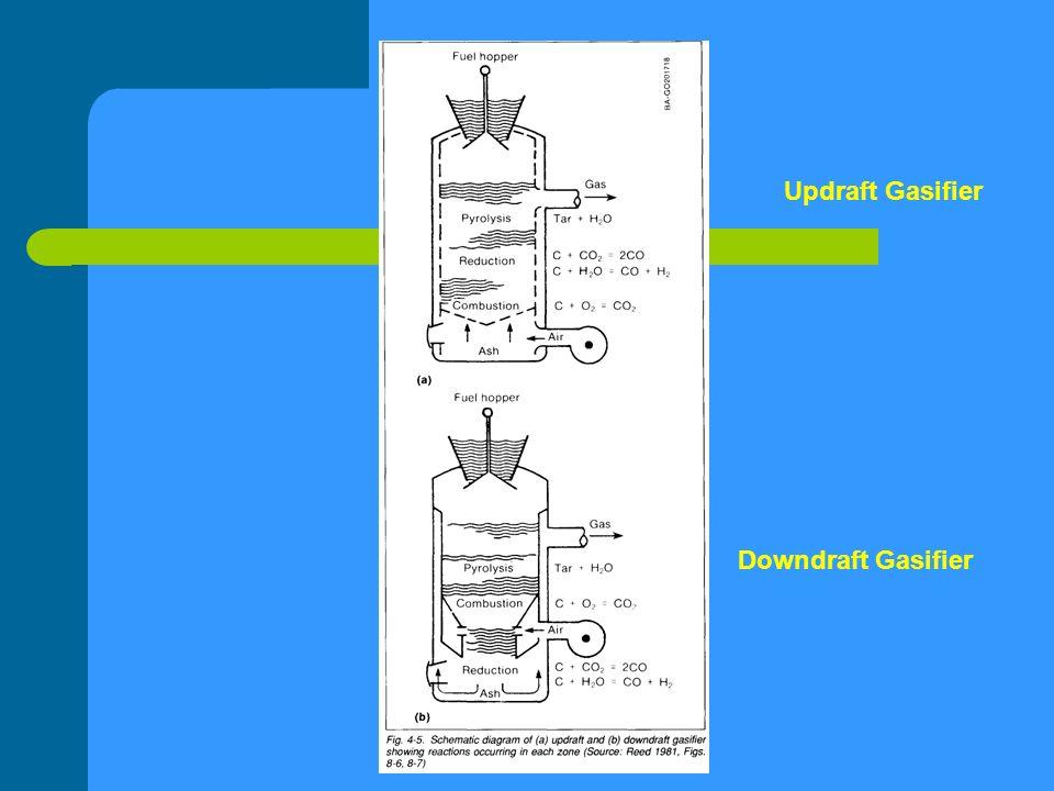 Updraft Gasifier Downdraft Gasifier