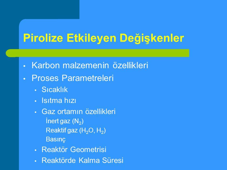 Pirolize Etkileyen Değişkenler Karbon malzemenin özellikleri Proses Parametreleri Sıcaklık Isıtma hızı Gaz ortamın özellikleri İnert gaz (N 2 ) Reakti