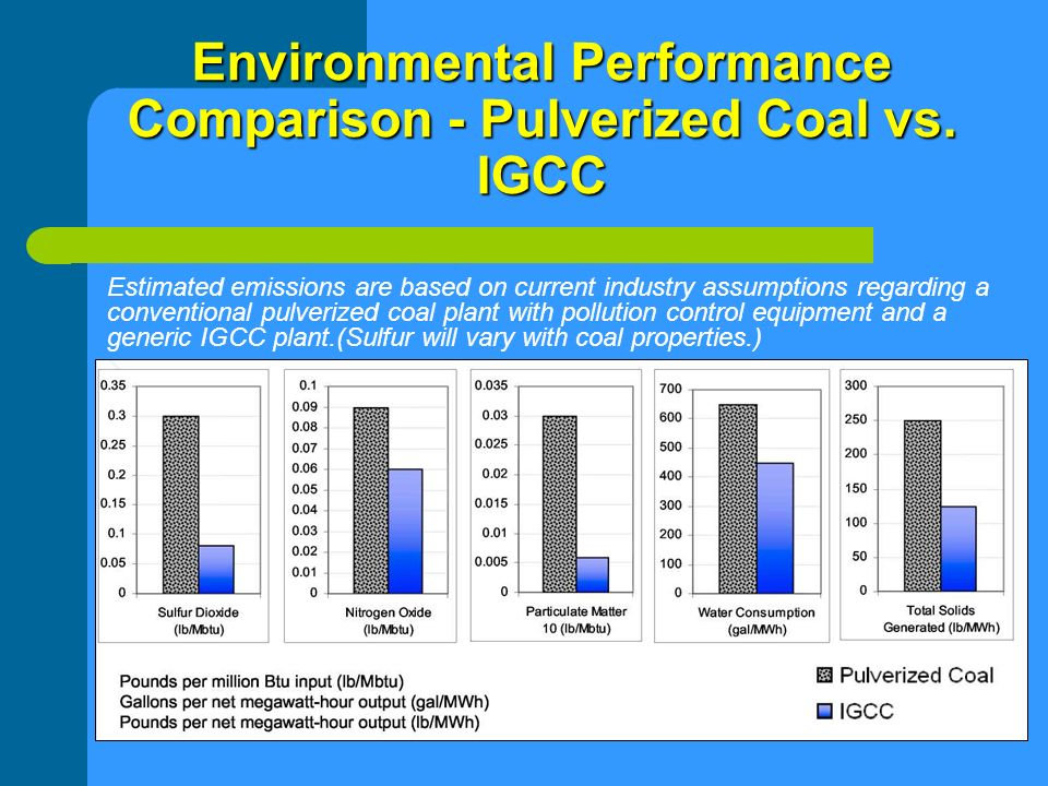 Environmental Performance Comparison - Pulverized Coal vs. IGCC Estimated emissions are based on current industry assumptions regarding a conventional