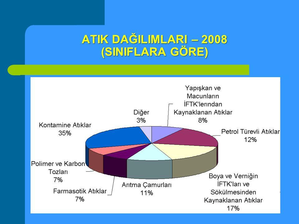 ATIK DAĞILIMLARI – 2008 (SINIFLARA GÖRE)