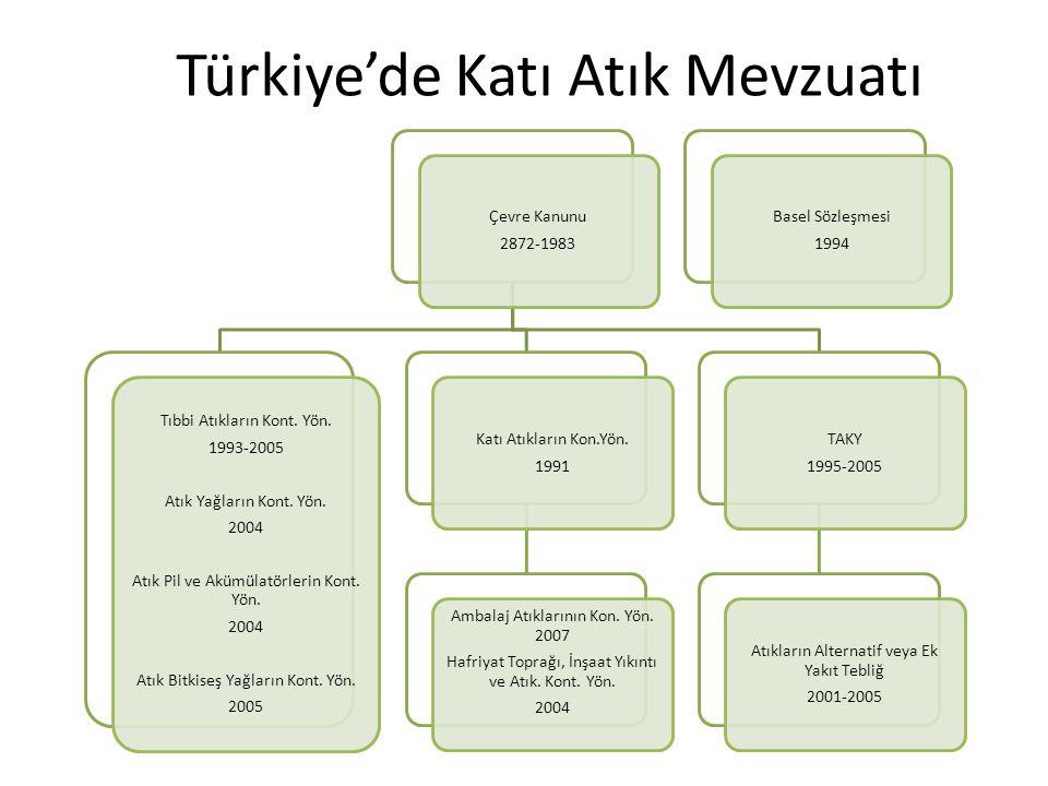 Türkiye'de Katı Atık Mevzuatı Çevre Kanunu 2872-1983 Tıbbi Atıkların Kont. Yön. 1993-2005 Atık Yağların Kont. Yön. 2004 Atık Pil ve Akümülatörlerin Ko