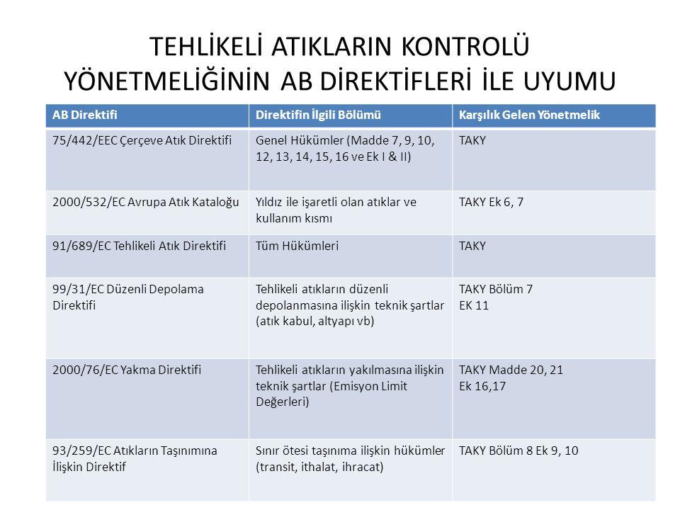 GERİ KAZANIM VE BERTARAF TESİSLERİNİN LİSANSLANDIRILMASI TAKY 27.