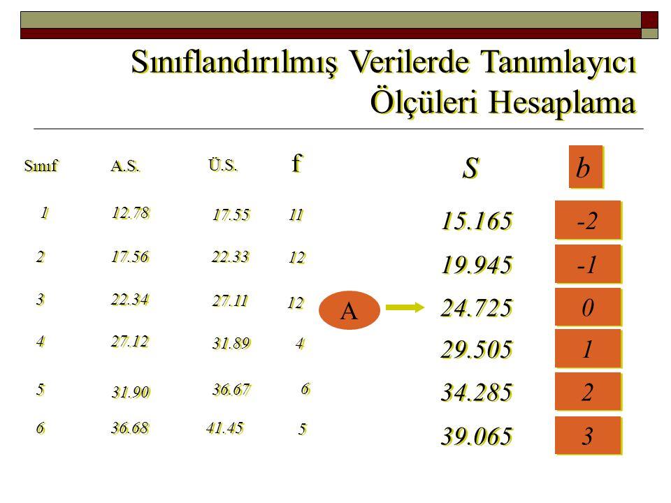Sınıflandırılmış Verilerde Tanımlayıcı Ölçüleri Hesaplama f f Sınıf A.S.