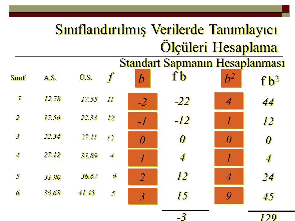 Sınıflandırılmış Verilerde Tanımlayıcı Ölçüleri Hesaplama Standart Sapmanın Hesaplanması f f Sınıf A.S.