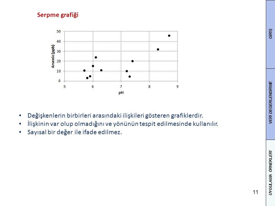 11 Değişkenlerin birbirleri arasındaki ilişkileri gösteren grafiklerdir.